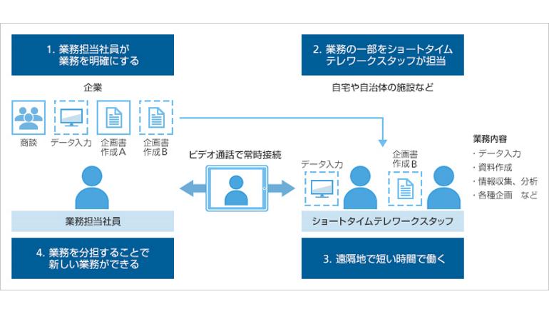 ソフトバンクと横浜市、自宅で短時間就業の実証実験を開始
