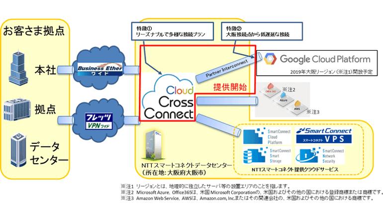 パブリッククラウド接続サービスにGoogle Cloud Platformを追加、NTT西日本