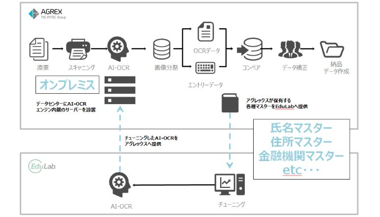 AIを活用したOCRとデータ処理・補正技術を組み合わせたデータエントリーサービスを開始
