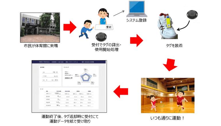 横浜市とドコモ、市民の健康管理に役立てるスポーツデータ解析システムの実証実験を開始