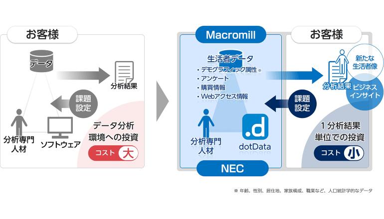 マーケティングデータ分析、プロセス自動化AIにて高度に実現