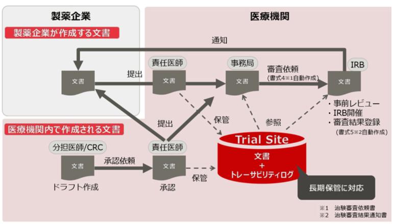 治験文書管理のデジタルシステム化、SaaS型ソリューションが始動