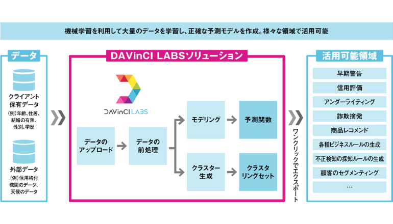 AI基盤を活用したデータ分析プラットフォーム「DAVinCI LABS」の国内提供を開始、DTS