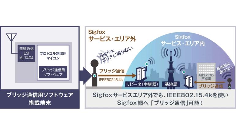 Sigfoxのサービスエリアを拡張するLPWAブリッジ通信ソフトを開発