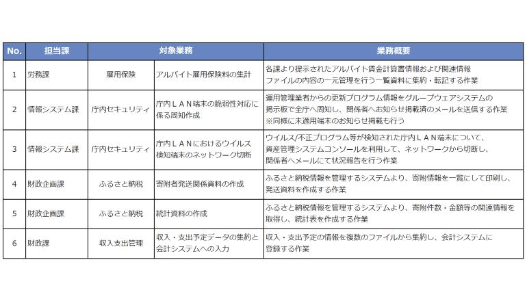 仙台市とNTTデータ東北、行政事務におけるRPAツール利活用の有効性を確認