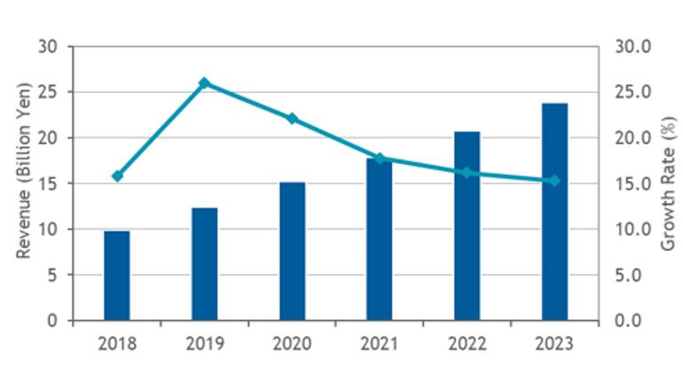 2018年の産業用無線LAN機器市場は前年比68.3%で成長、IDC調査