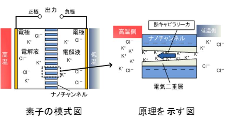 IoT用センサーのバッテリーフリー化を可能にする蓄電デバイスを開発