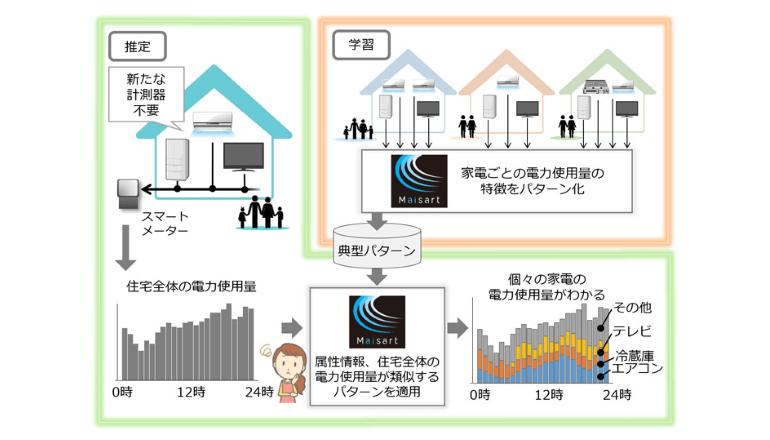 家電ごとの電力使用量をAIで推定、三菱電機が見える化技術を開発