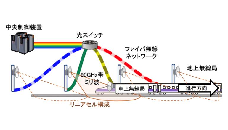 列車と地上間の高速通信の実証実験、90GHz帯で毎秒1.5ギガビットのデータ伝送に成功