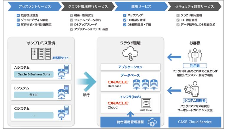 クラウドシフトのネックだったOracle DBの移行支援サービス、TIS