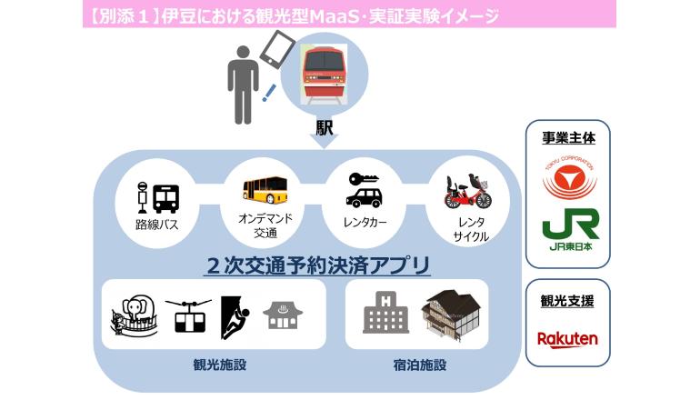 伊豆エリアの交通課題解決を目指し、観光型MaaSの実証実験が始まる