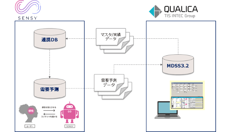 AIを活用したファッションアパレル企業向け情報分析・品揃え計画システム