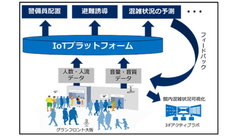 グランフロント大阪にてスマートシティーの実現をめざす