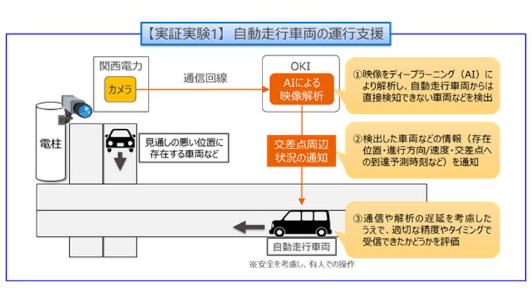 自動走行車両の運転支援と地域の見守りに関する実証実験を開始、神戸市で