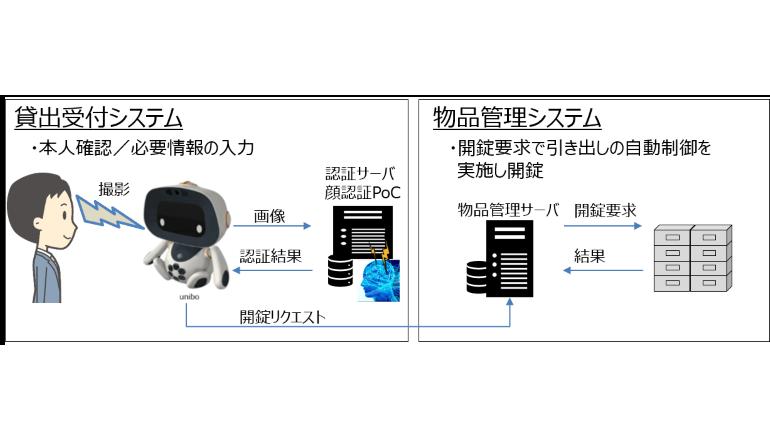 都築電気と慶應義塾大学、顔識別技術を利用した個体識別管理の実証実験を開始
