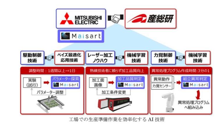 工場での生産準備作業を効率化するAI技術を開発、三菱電機と産総研