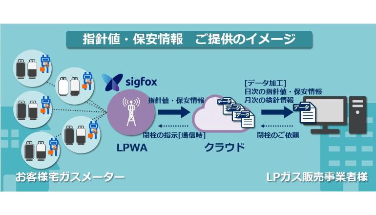 IoTを活用して遠隔でLPガスメーターの情報を提供、検針業務の負荷軽減を実現