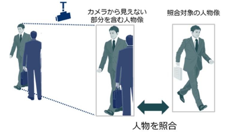 後ろ姿などの映像から確実に人物を特定する照合技術を確立