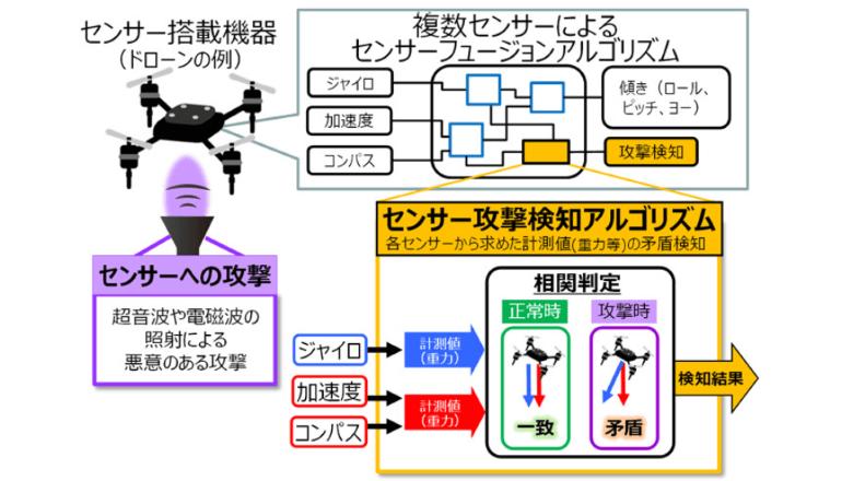 IoTセンサーへのサイバー攻撃を高精度検知する
