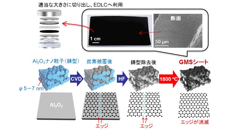 高耐久のキャパシタ電極カーボンを開発 高電圧キャパシタモジュールの小型化が可能に