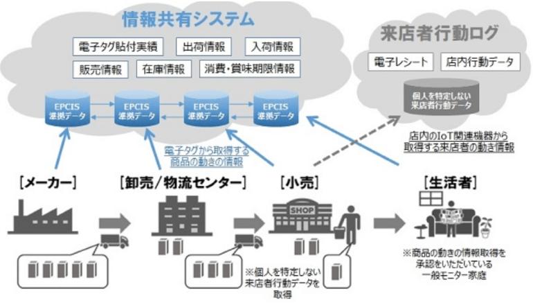 RFIDにて情報共有、サプライチェーンの革新と客の利便性等向上へ