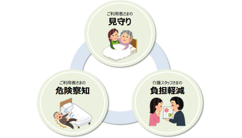 動作や呼吸の様子もわかるスマート見守りサービス、介護施設にて実証