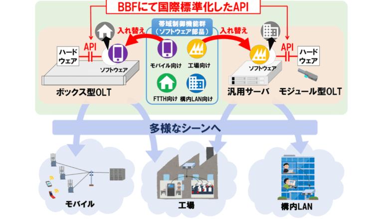 光アクセス向けDBA機能の部品化を実現する、国際標準APIを公開
