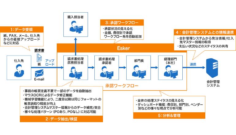 AIを活用したクラウド型「買掛金管理自動化支援ソリューション」、富士ゼロックス