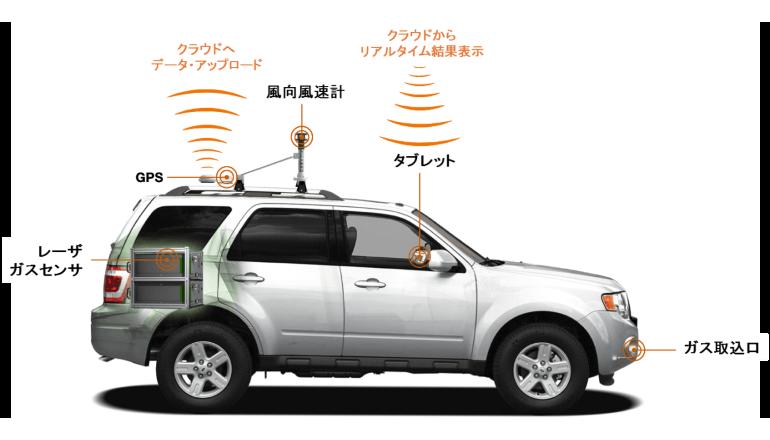 車載型メタンガスセンサーを用いたガスパイプライン点検サービスの国内展開を開始
