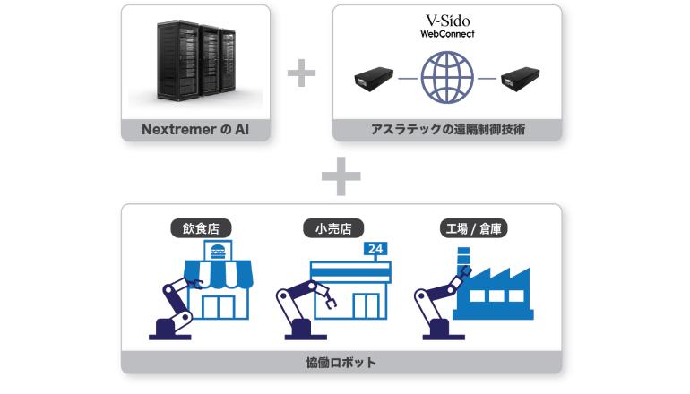 AI×遠隔制御技術、現場を効率化する協働ロボットとなって出現