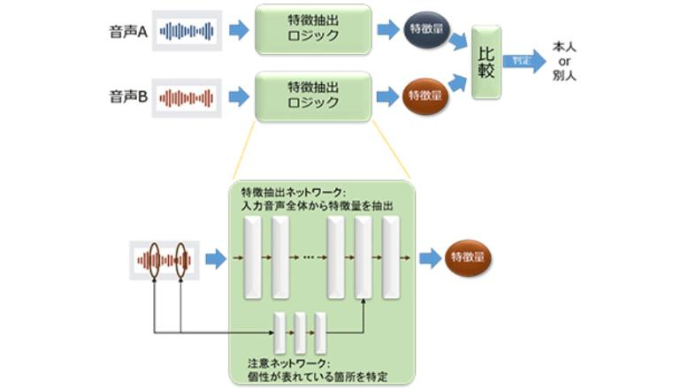音声を深層学習、たった5秒で個人の認識が可能に