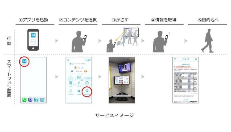 駅ディスプレイとスマホを連動した情報提供に関する実証実験を開始、東京メトロ