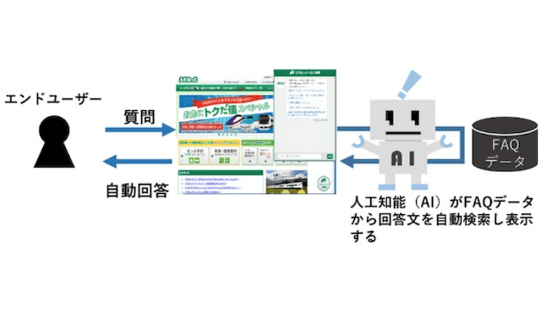 JR東日本、えきねっとにAIを活用したチャットボットを導入