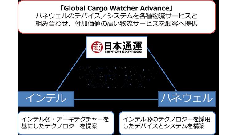 物流業界のIoT化推進に向けて協業、日本通運、インテル、ハネウェル