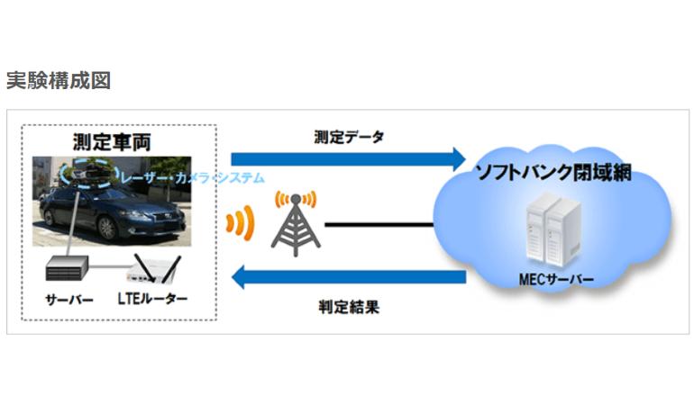 ダイナミックな高精度3Dマップにて自動運転およびADASを支える
