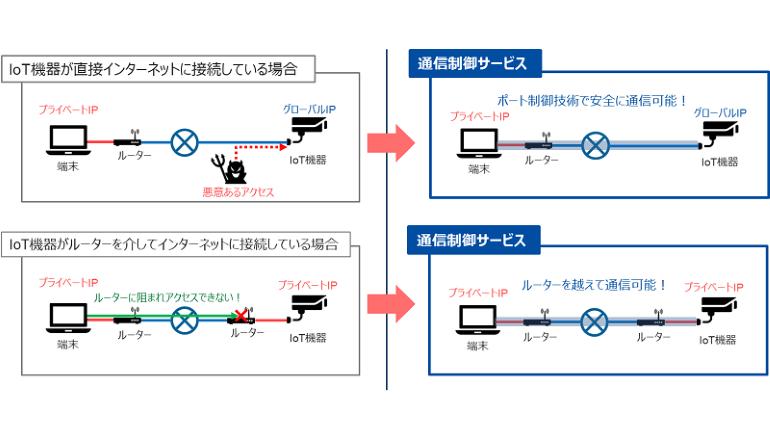 DNP、IoT機器をサイバー攻撃から守る通信制御サービスを開始
