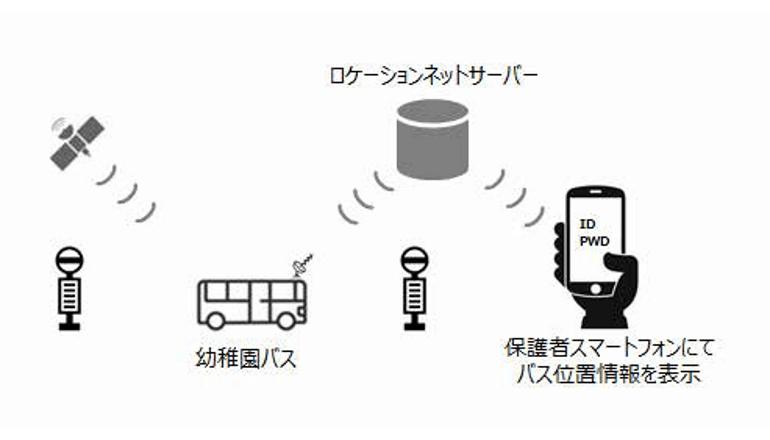 幼稚園バスの運行位置情報を正確に保護者に提供、NTTドコモが実証実験を開始
