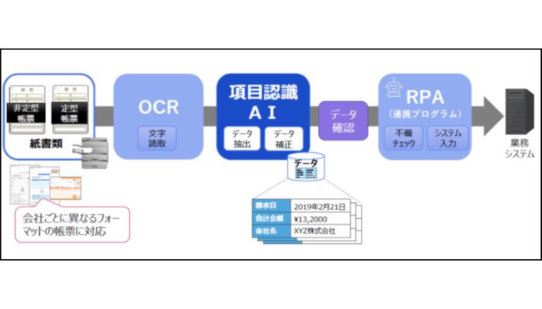 働き方改革AI、業務の自動化をOCR×RPAにて