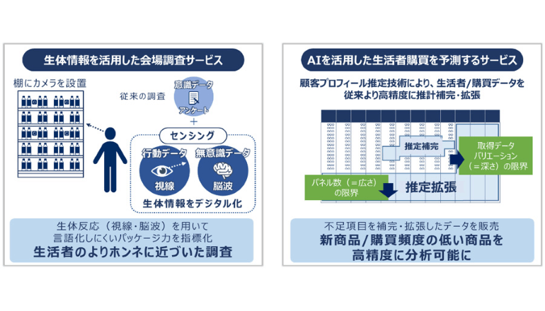 AI×データ×生体情報で生活者インサイトを発見するサービスを提供