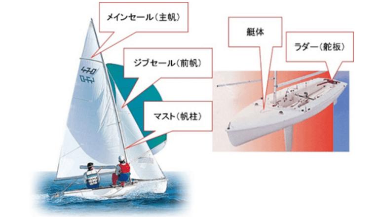 470級ヨットをIoT化、国際レースで上位入賞をめざす