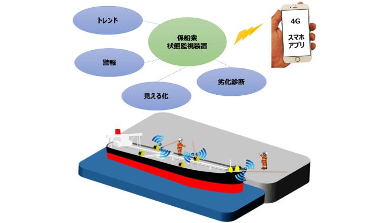 船舶IoT、センサー×パラ系アラミド繊維の係船索と状態表示を実証