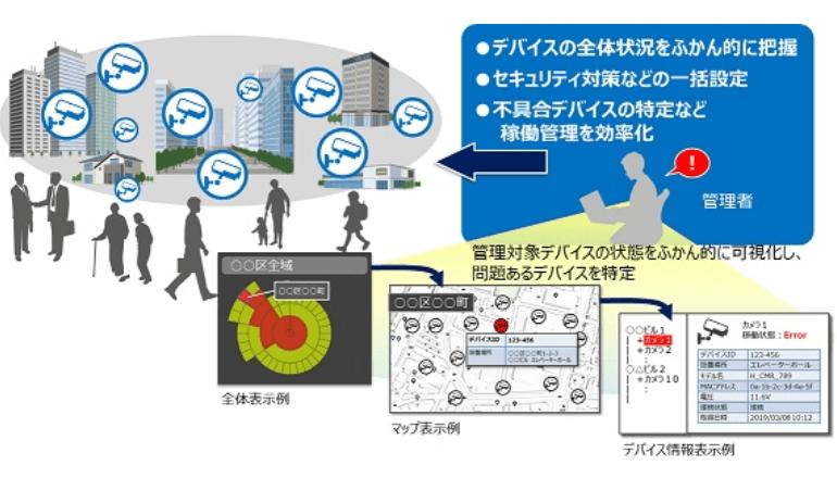 IoTデバイスのセキュリティ対策や稼働管理を効率的にする