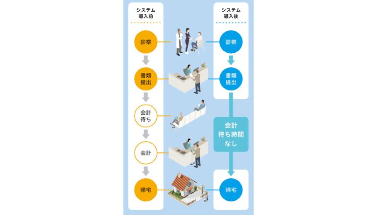 患者の待ち時間削減に向けて窓口会計を不要にする「料金後払いシステム」を導入、順天堂医院