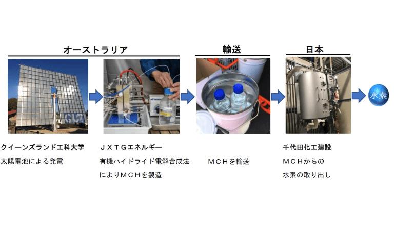 水素サプライチェーン構築と水素社会の実現に向けた取り組み
