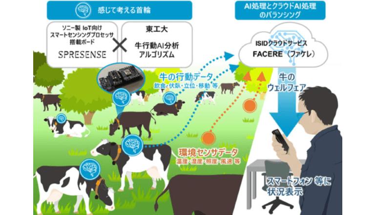農業IoT、