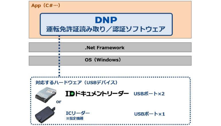 運転免許証による本人確認システムの開発キットを提供、DNP