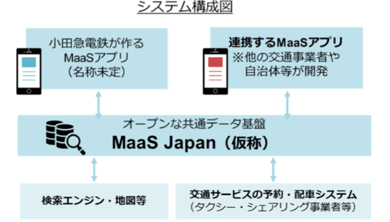 オンデマンド交通にも対応するMaaSのデータ基盤を共同開発