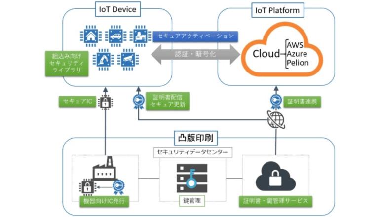 IoTシステム通信を安全にする、鍵と証明書の一括管理サービス登場