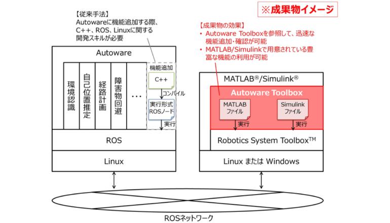 自動運転システム開発用、ロボットOSノードのサンプルを公開
