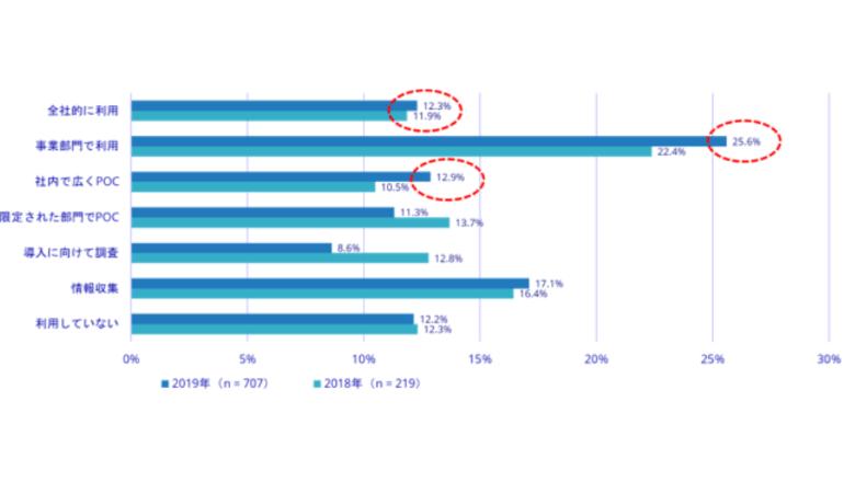 日本国内、企業のAIシステム利用率は合計62%